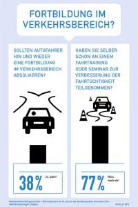 77 Prozent der deutschen Autofahrer haben einer Umfrage zufolge seit ihrer Führerscheinprüfung an keinem Fahrsicherheitstraining oder Seminar mehr teilgenommen.Foto: djd/DVR