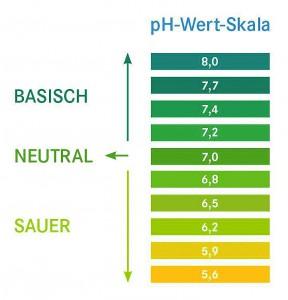 ph-Wert-Skala Grafik: Pascoe/akz-o