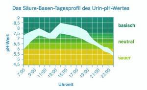 Säure-Basen-Tagesprofil Grafik: Pascoe/akz-o