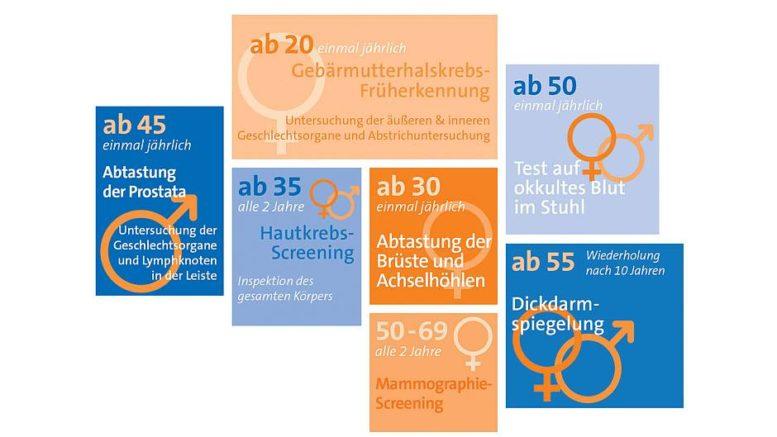 In Deutschland steht ab einem gewissen Alter jedem die Teilnahme an Krebsfrüherkennungsuntersuchungen offen. Für Männer und Frauen gibt es teils unterschiedliche Angebote. Foto: djd/DKFZ