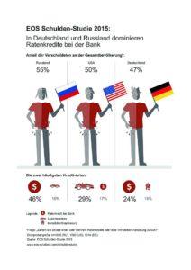 EOS Schulden-Studie Grafik: EOS Gruppe/akz-o